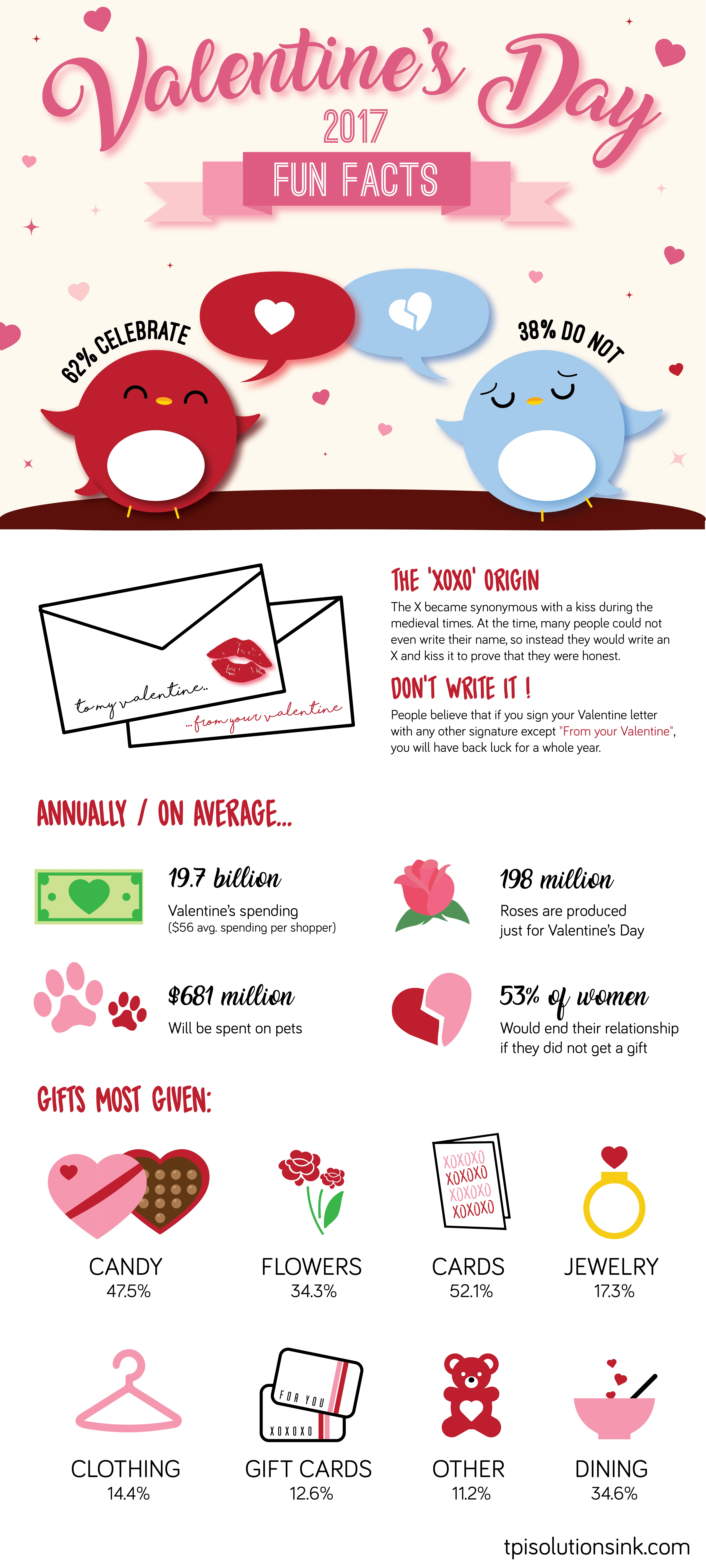 Valentine's Day Fun Facts Infographic – TPI Solutions Ink
