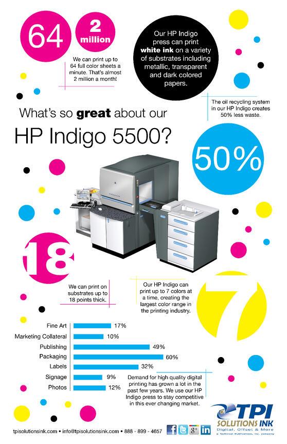 hp-indigo-press-infographic
