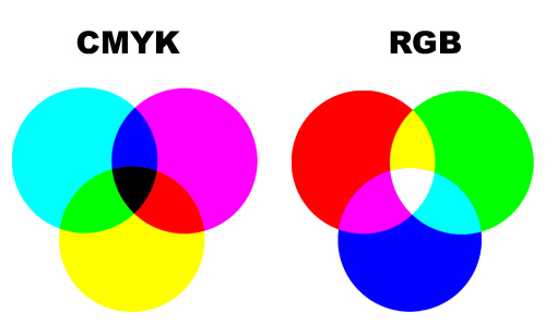 CMYK vs. RGB ~ What's the difference? TPISolutionsInk.com