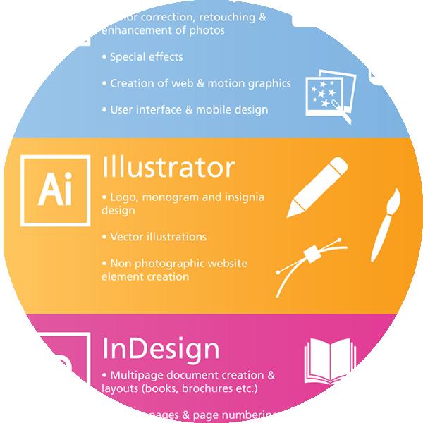 Adobe InDesign, Photoshop, and Illustrator Infographic