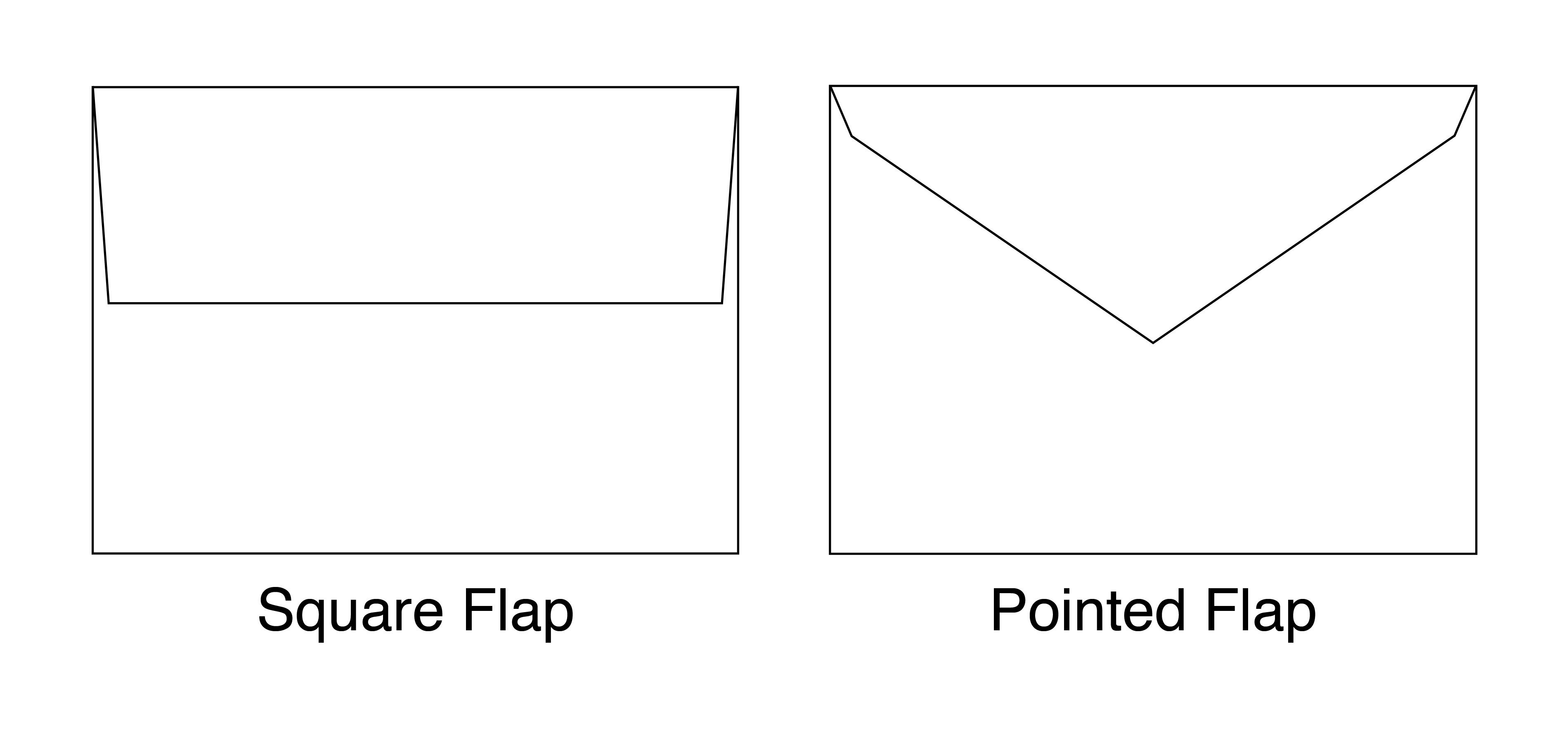 Square vs Pointed Envelope Diagram