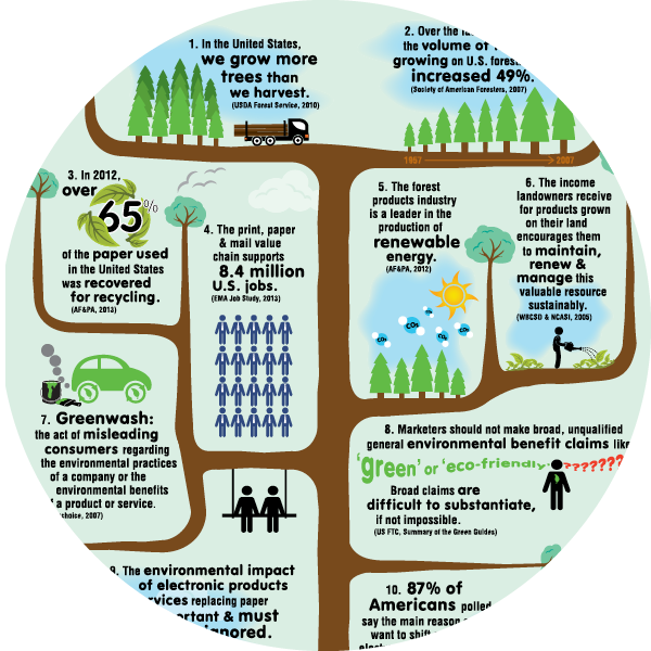 Printing Ecology and Sustainability Infographic