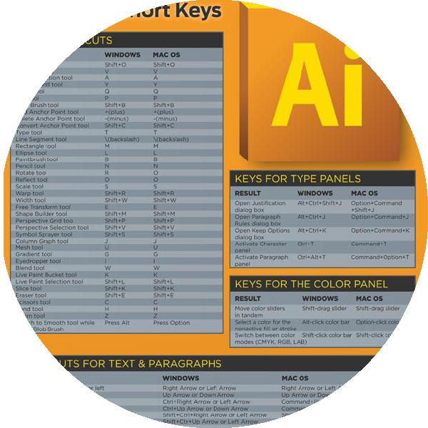 Adobe Illustrator Keyboard Shortcuts Infographic