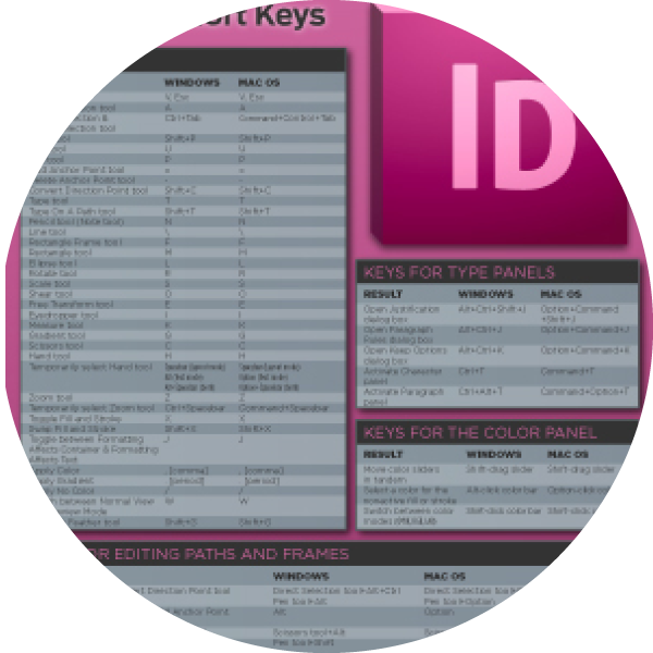 Adobe InDesign Keyboard Shortcuts Infographic