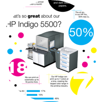 Facts about the HP Indigo 5500 printing infographic