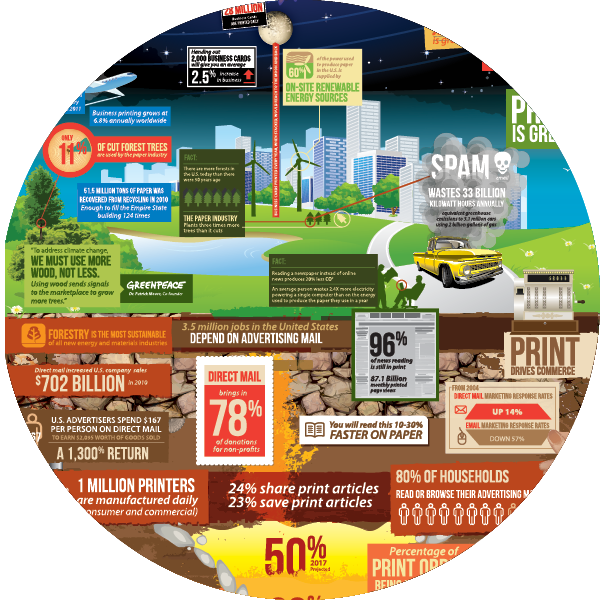 Printing Industry Impact and Reach Infographic
